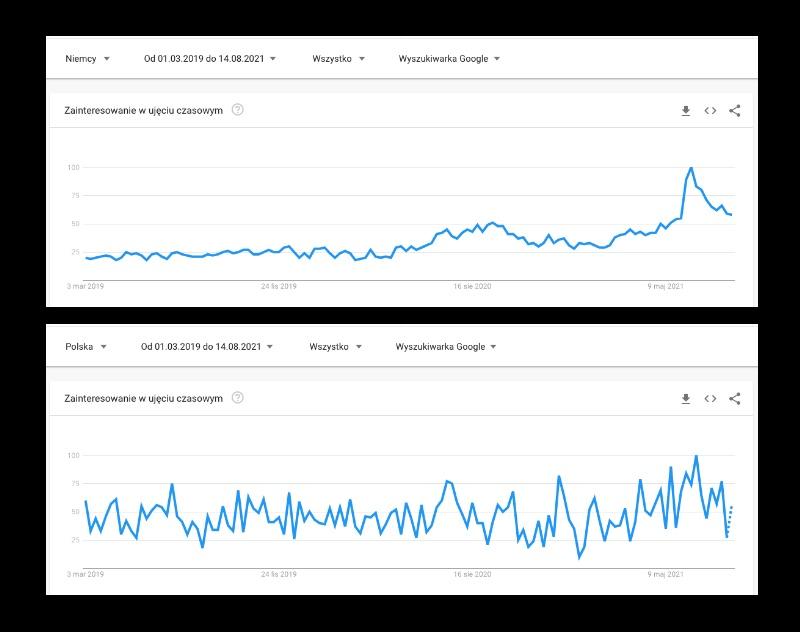 Kody QR - trend w Polska i Niemcy
